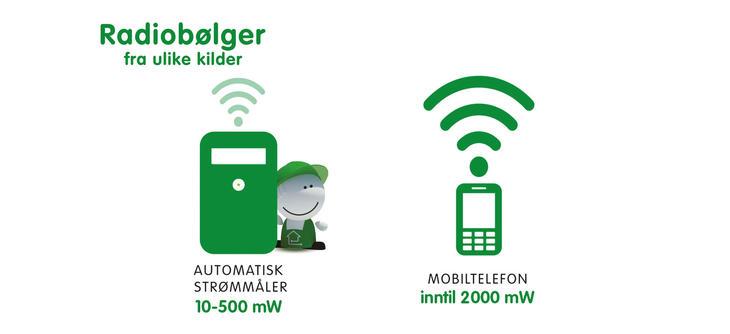 Illustrasjon som sammenligner stråling av strømmåler og mobiltelefon